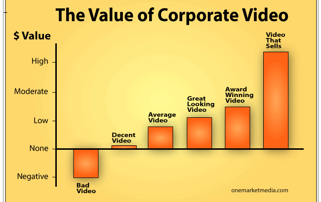 the-value-of-corproate-video-5